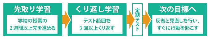 course_tyuu3.jpg